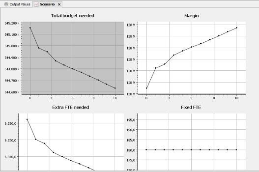 CostPerform Multi-input scenarios