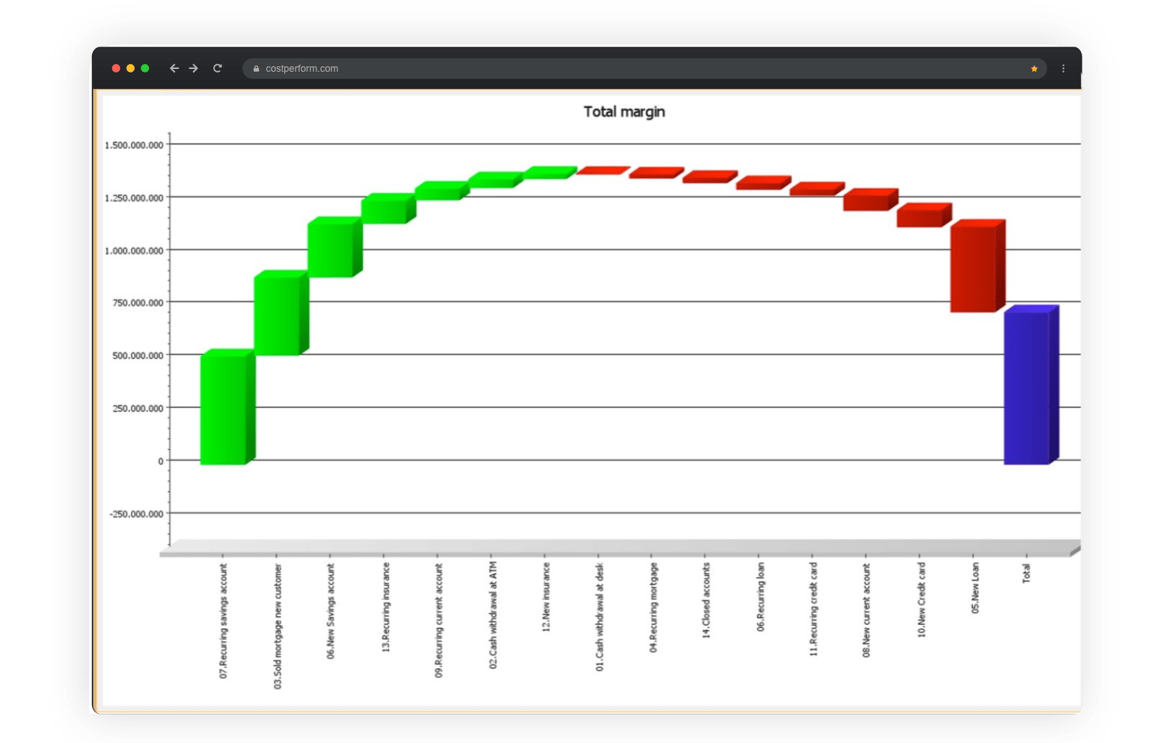 Screenshot whale chart for cost estimation analysis
