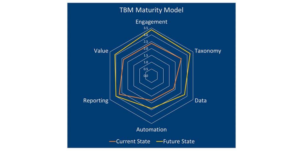 TBM Maturity Model