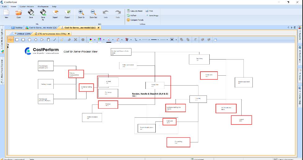 CostPerform Cost-to-Serve model screenshot