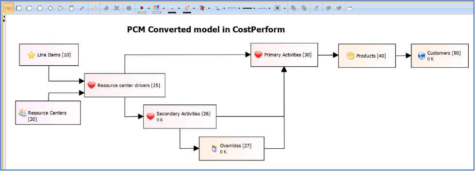 Converting SAP PCM to CostPerform