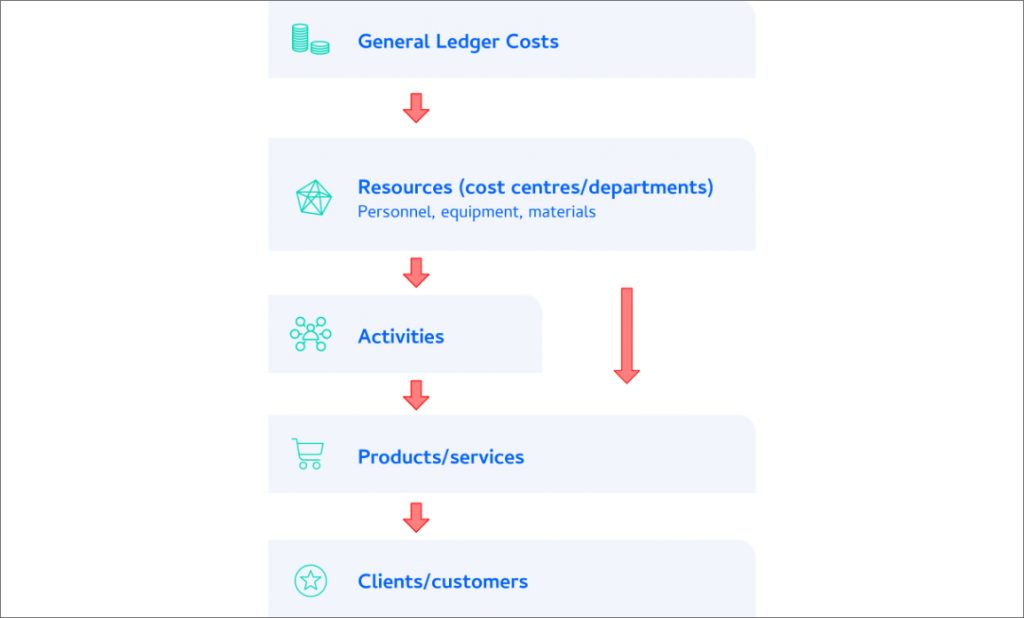 Activity Based Costing Software